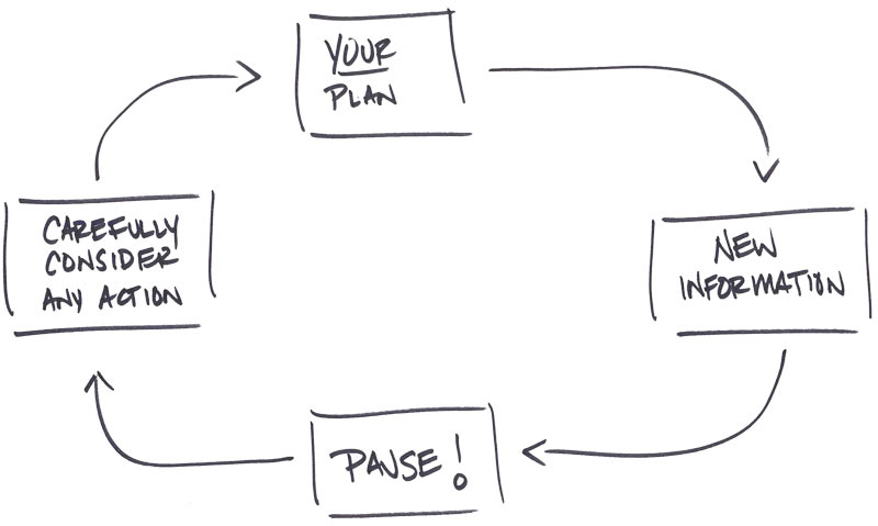 Ogorek'sFinancial Planning Process